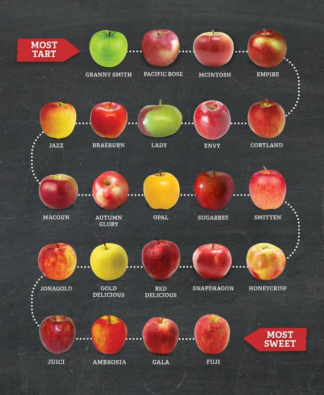 helpful chart of sweet to tart apples